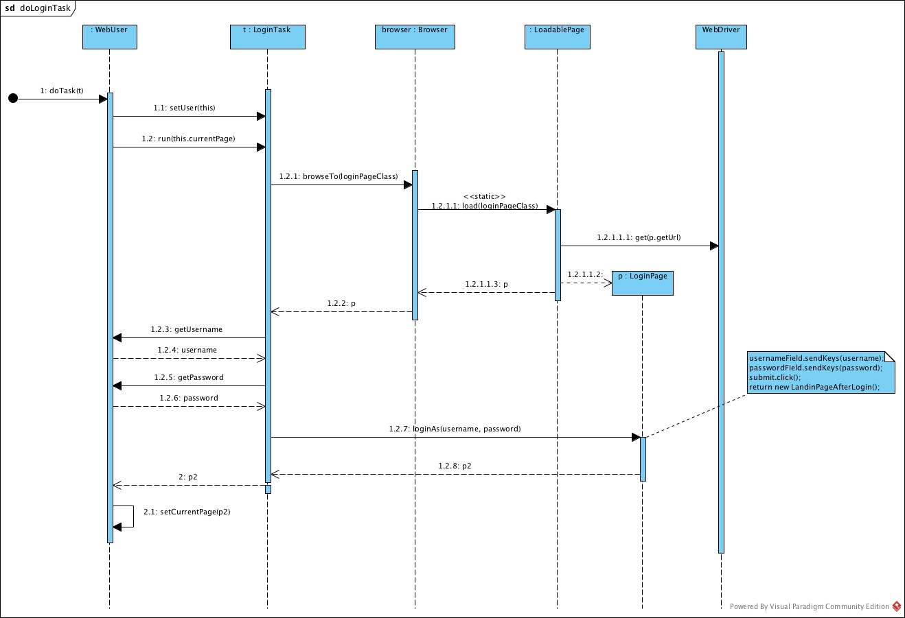 Graphviz Uml Sequence Diagram - SmartDraw Diagrams